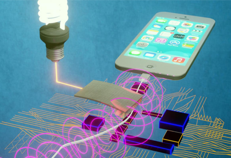 Importance of Magnetic Field Sensing Technology